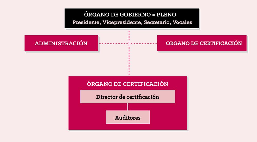 DO_organigrama_WEB_2019