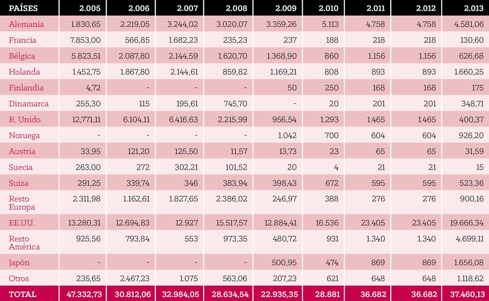 Estadísticas de exportación 2