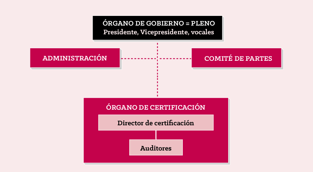 DO_organigrama_WEB