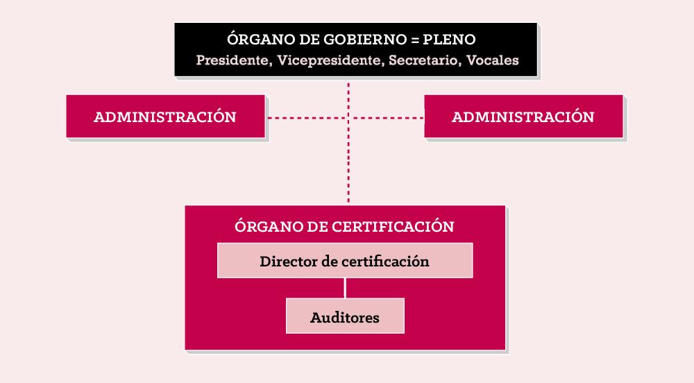 DO_organigrama_WEB_